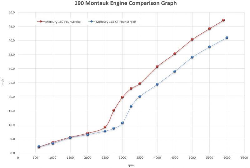 190 Montauk | Boston Whaler | Versatile Center Console